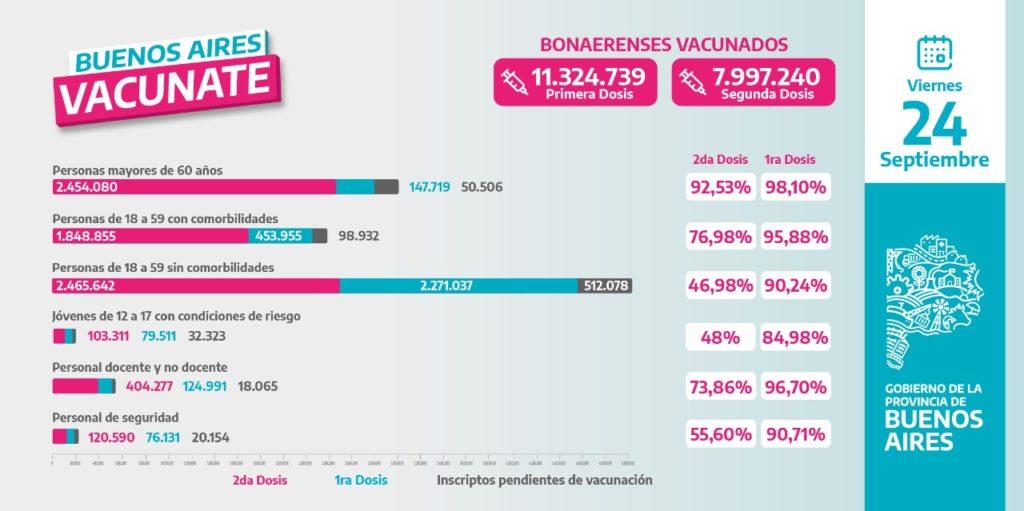 El 70% de los vacunados en la provincia completó el esquema con la segunda dosis